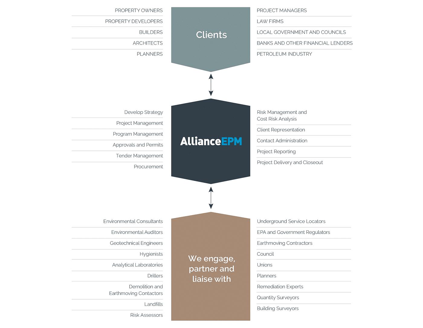 Alliance EPM Positioning